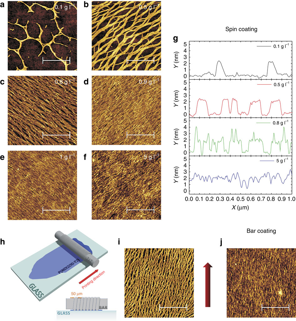 Macroscopic and high-throughput printing of aligned nanostructured polymer semiconductors for MHz large-area electronics