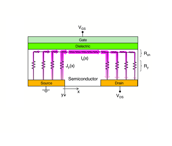 Injection Length in Staggered Organic Thin Film Transistors:  Assessment and Implications for Device Downscaling