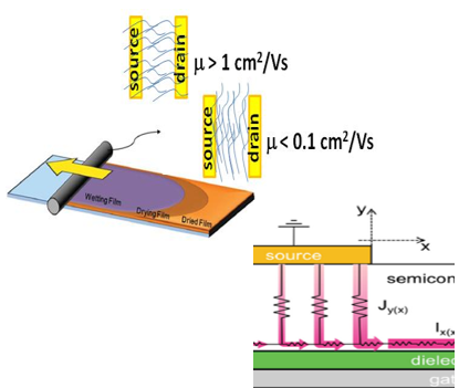 Advanced control of charge injection and transport in printed polymer and hybrid semiconductors
